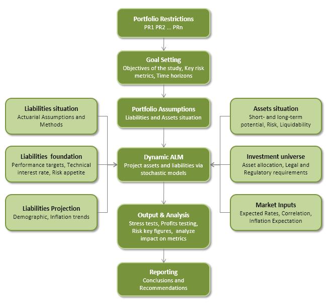 Dynamic Asset-Liability Management